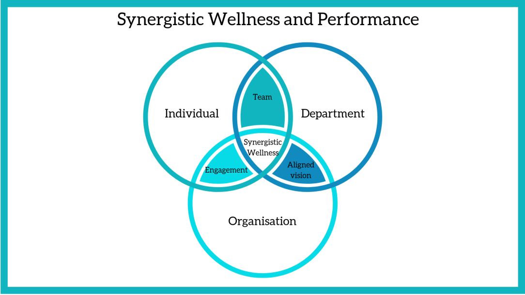 Re-defining Wellness and Performance